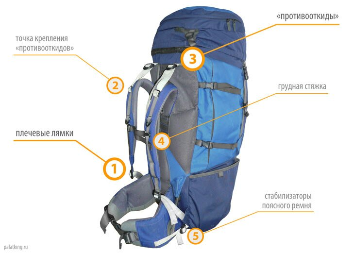 Как одеть лямки на рюкзаке рюкзак вельвет