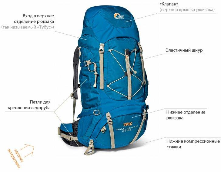 Подбор рюкзака по росту рюкзаки osprey украина
