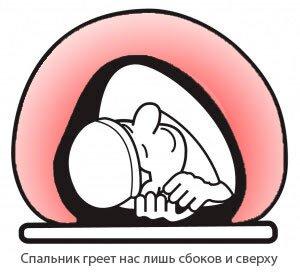 Несмотря на теплый спальник коврик тоже необходим