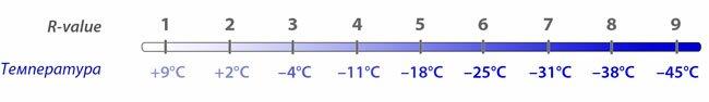 R-value и температура для туристических ковриков