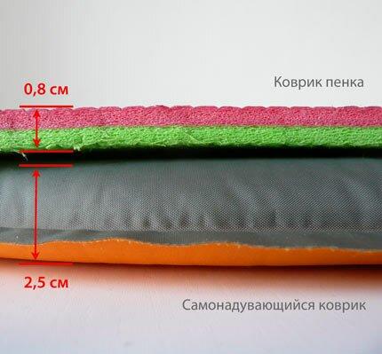 Сравнение толщины самонадувающегося коврика и пенки