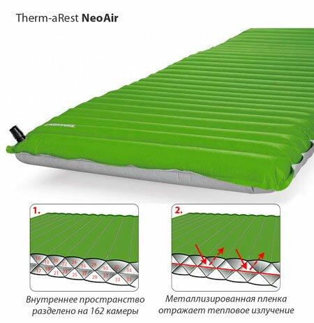 Конструкция коврика Therm-a-Rest NeoAir