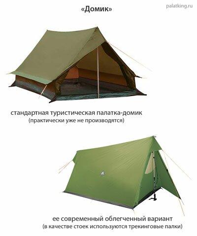 Итак, основные формы палаток: