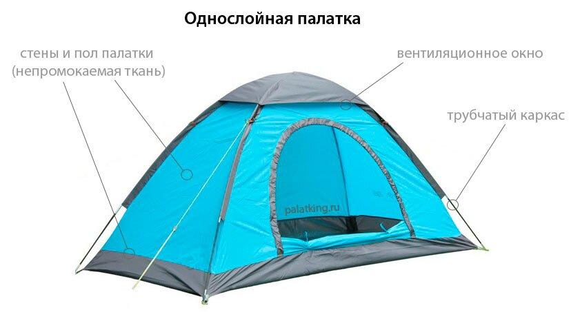 это самые дешевые палатки,