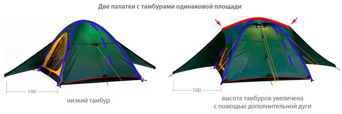 Увеличение объема тамбура палатки с помощью дополнительной дуги